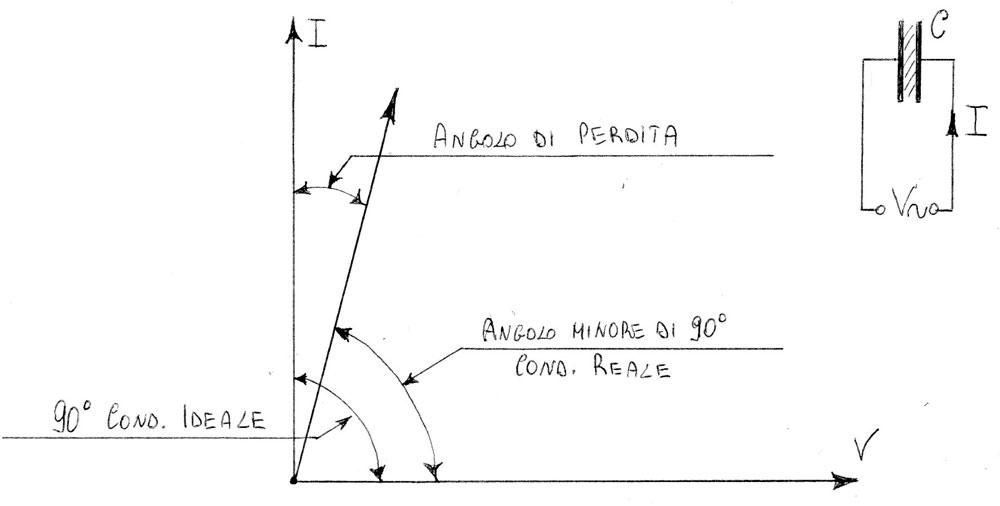 Ponte di misura R.C.L. General Radio mod. 650-A - grafico tensione/corrente