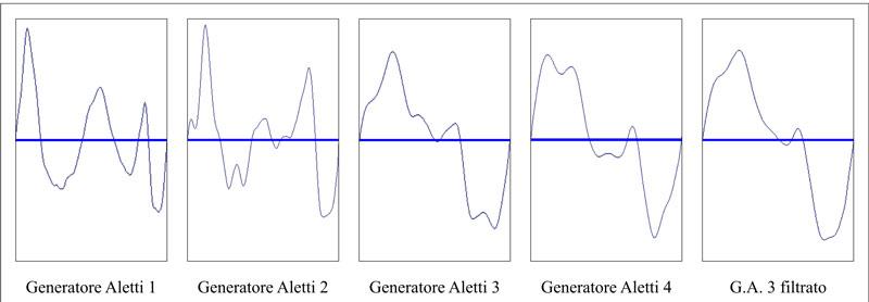 Forme d'onda Generatori Aletti
